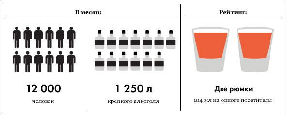 Под градусом: самые алкогольные места Москвы, часть 3. Изображение № 1.