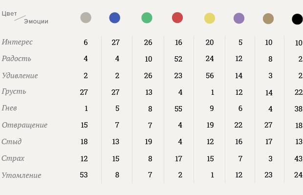 Как правильно выбрать цвет интерьера. Изображение № 8.