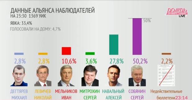 Прямая трансляция: День выборов в Москве. Изображение № 5.