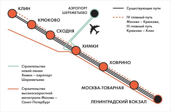 Строительство высокоскоростной магистрали Москва – Санкт-Петербург. Изображение № 9.