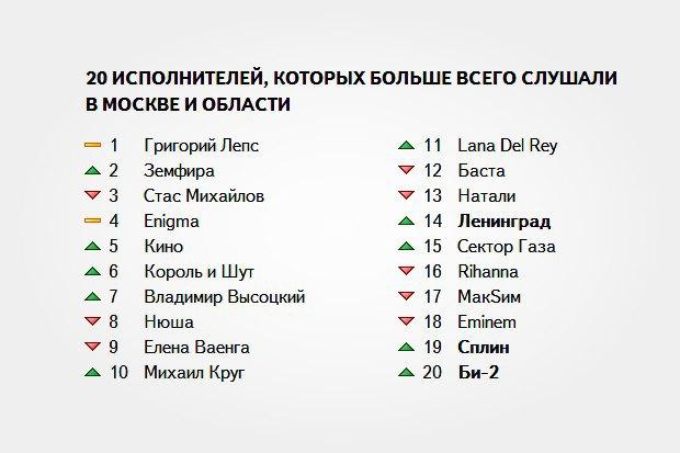 Самыми популярными у москвичей музыкантами стали Лепс иЗемфира. Изображение № 1.
