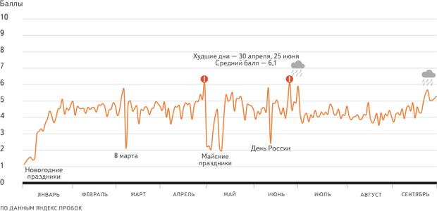 «Яндекс» подсчитал петербургские пробки . Изображение № 2.