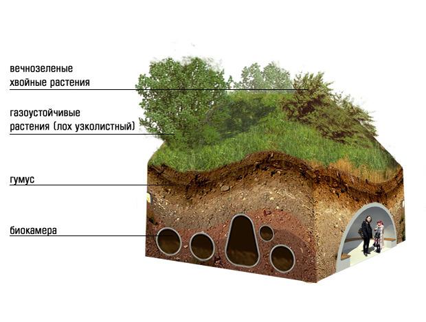 Остановка совмещена со станцией по переработке отходов. Энергия, которая выделяется при переработке, согревает холм изнутри. Создаются комфортные условия для растений.. Изображение № 20.