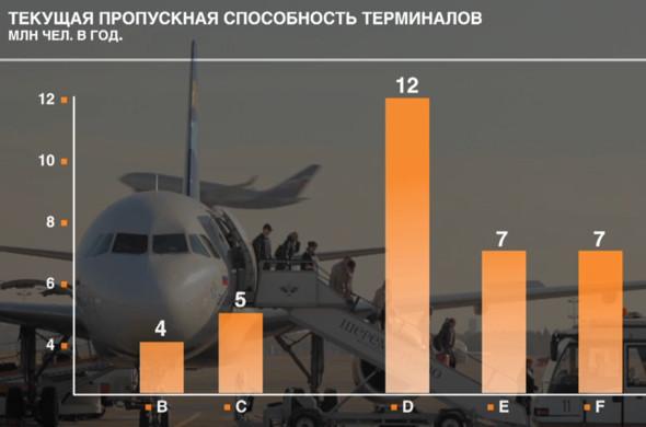 Прямая речь: Генеральный директор Шереметьева о развитии аэропорта. Изображение № 23.