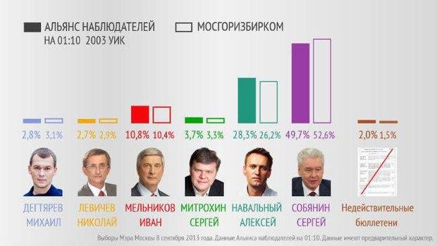 Прямая трансляция: День выборов в Москве. Изображение № 1.