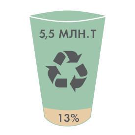 Итоги недели: Переработка отходов в Москве. Изображение № 6.