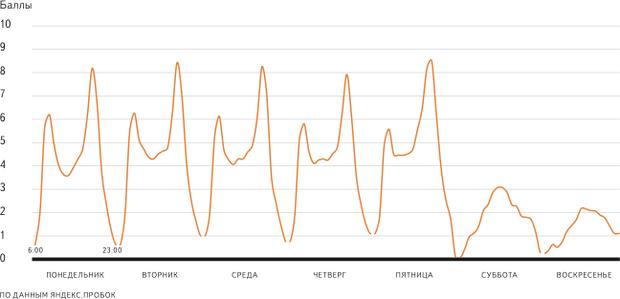 «Яндекс» подсчитал петербургские пробки . Изображение № 3.