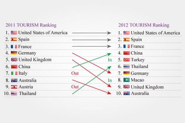 Рейтинг Bloom Consulting: страны, привлекательные для туристов.. Изображение № 16.