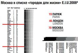 Подведены первые итоги конкурса на развитие «Большой Москвы». Изображение № 8.