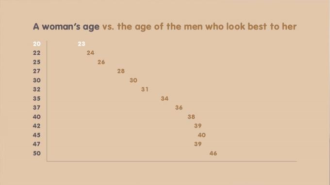 Плохие новости: мужчины хотят знакомиться только  с двадцатилетними. Изображение № 1.