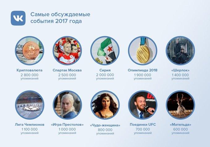 Владимир Путин, Face, «Матильда»: «ВКонтакте» подвели итоги года. Изображение № 2.