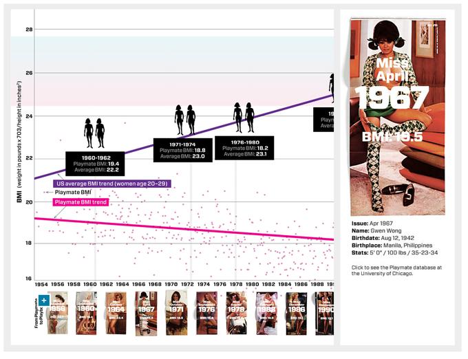 Как изменились стандарты красоты Playboy за 50 лет. Изображение № 2.