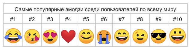 Google назвал самые популярные эмодзи  по всему миру. Изображение № 1.