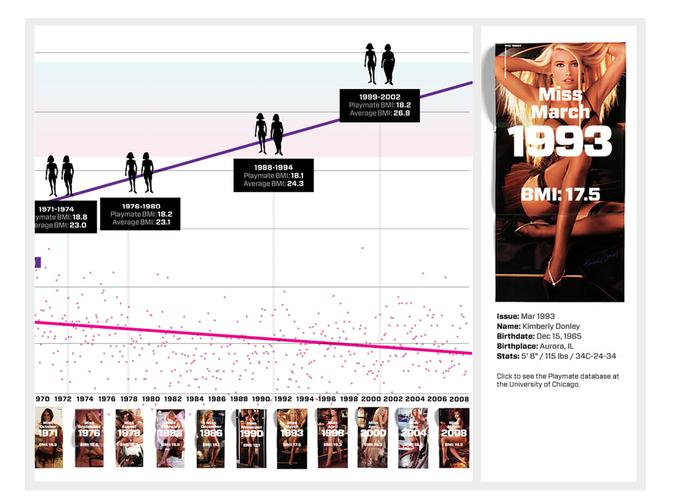 Как изменились стандарты красоты Playboy за 50 лет. Изображение № 4.