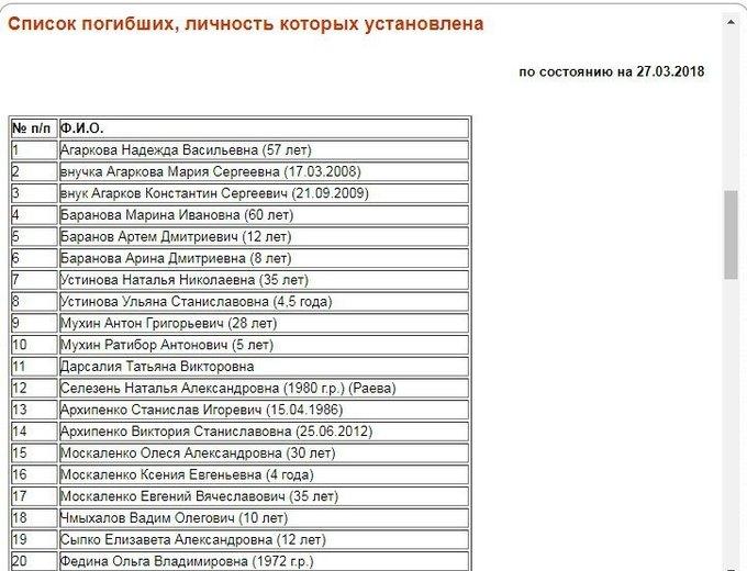 Что известно  о трагедии в Кемерове. Изображение № 3.