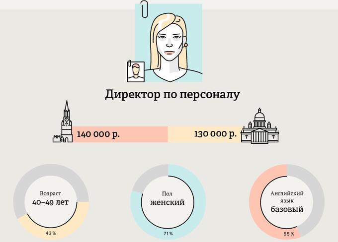Большинство московских  и питерских руководителей — мужчины. Изображение № 2.