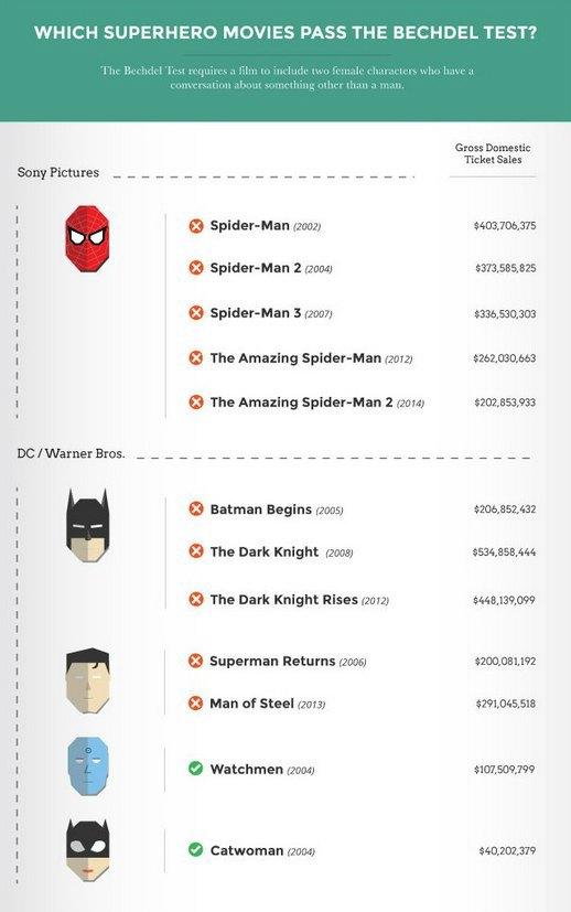 Супергеройские франшизы проверили тестом Бехдель. Изображение № 1.