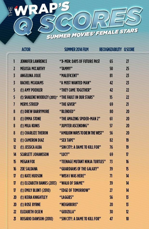 Дженнифер Лоуренс — самая любимая актриса этого лета. Изображение № 1.
