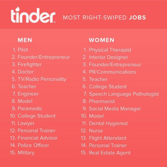 Названы самые популярные профессии в Tinder. Изображение № 1.